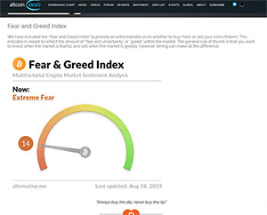 Fear and Greed Index Chart